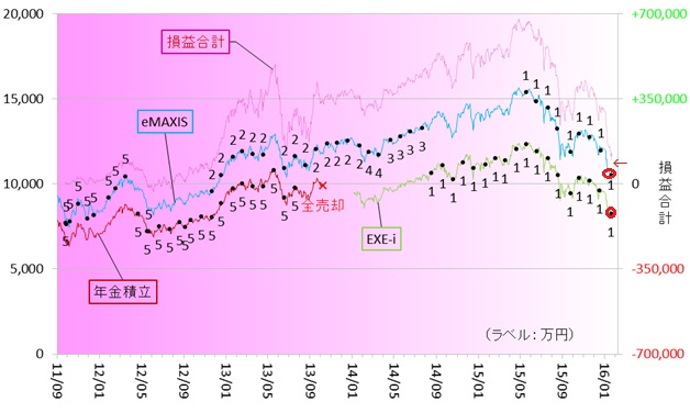 新興国株式160101