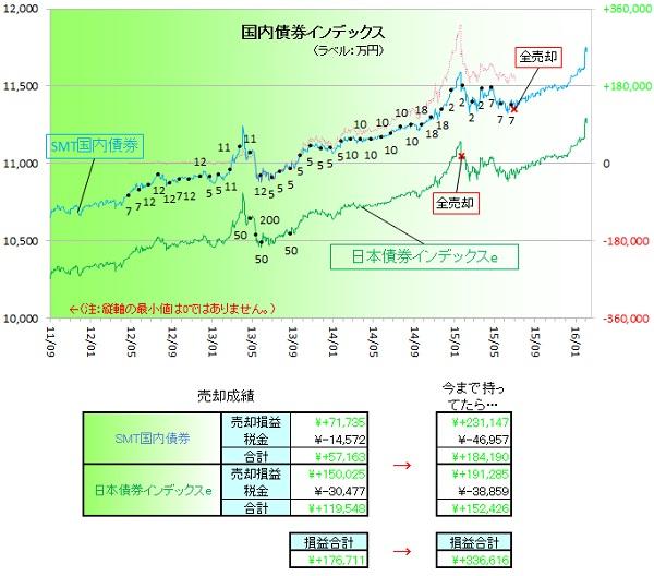 国内債券160201