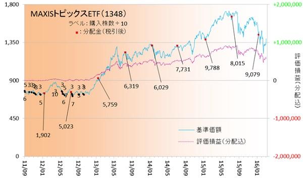 国内株式160302