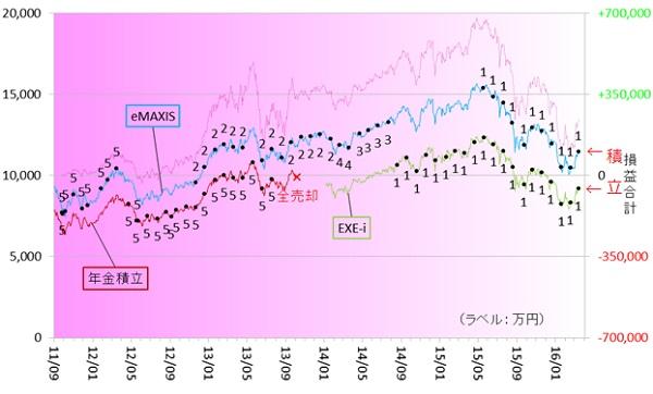 新興国株式160301
