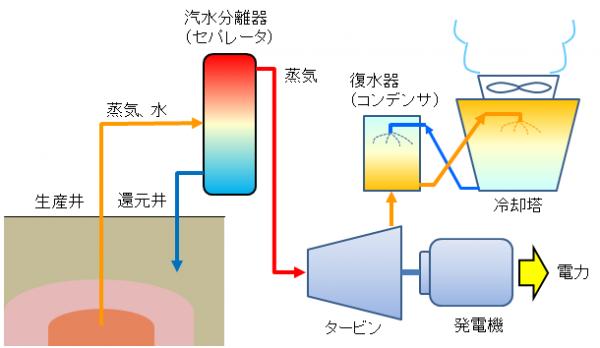 Schematic-Condensing-Geothermal-PowerPlant-JP.png