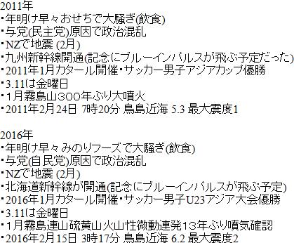 「2016年」になってから「2011年3月11日前」と状況が色々重なり過ぎている!15日鳥島近海での地震も一致?青森・十和田湖温泉の湯量も減少