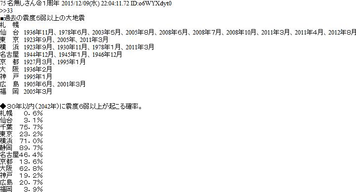 http://blog-imgs-90.fc2.com/o/k/a/okarutojishinyogen/newsplus_1450246277_14701.png