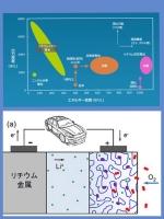 全固体電池 リチウム空気電池