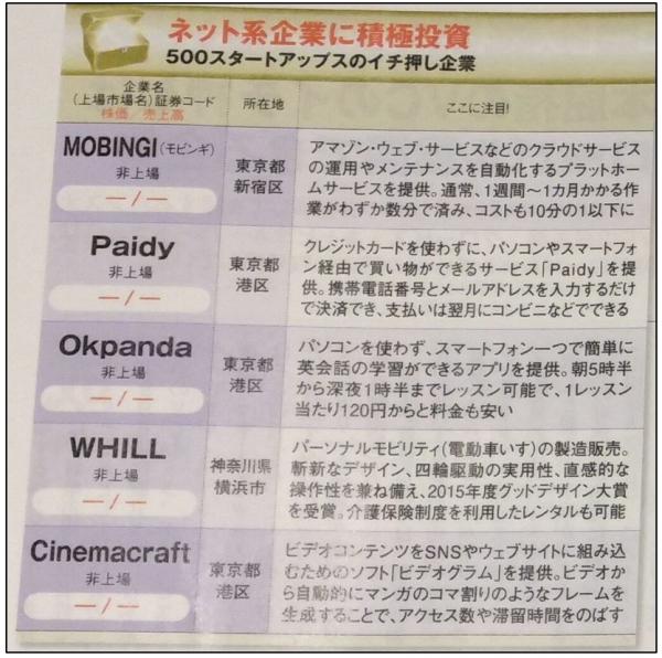 日経ダイヤモンド2016年01月16日号Paidy掲載図1