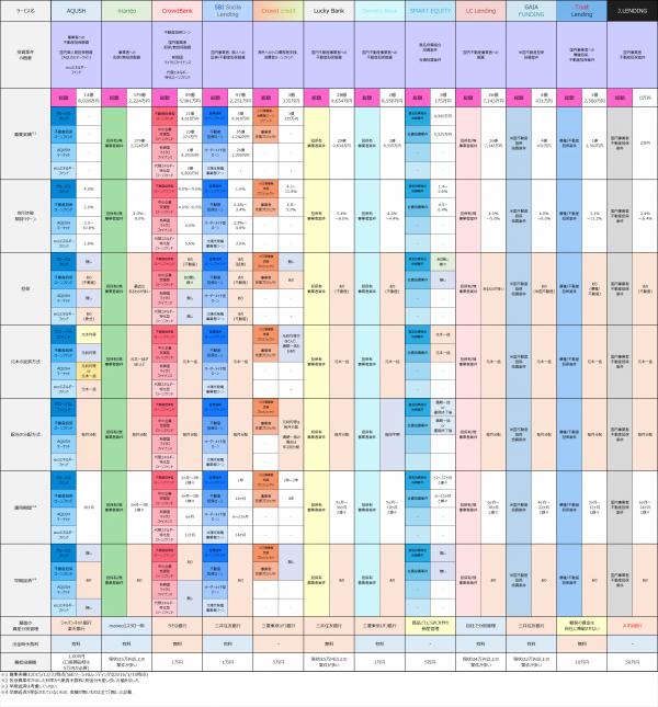 2016年1月月時点ソーシャルレンディングサービス提供案件比較