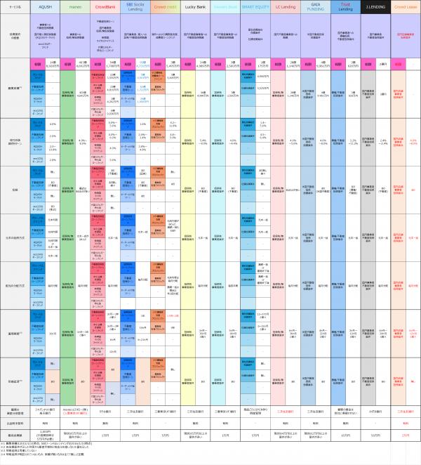 クラウドリース座談会サービス比較20160216