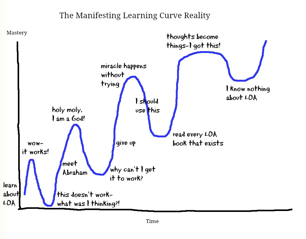 Learning-Curve-Reality1.jpeg