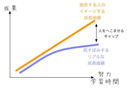 gap_learningcurve.png