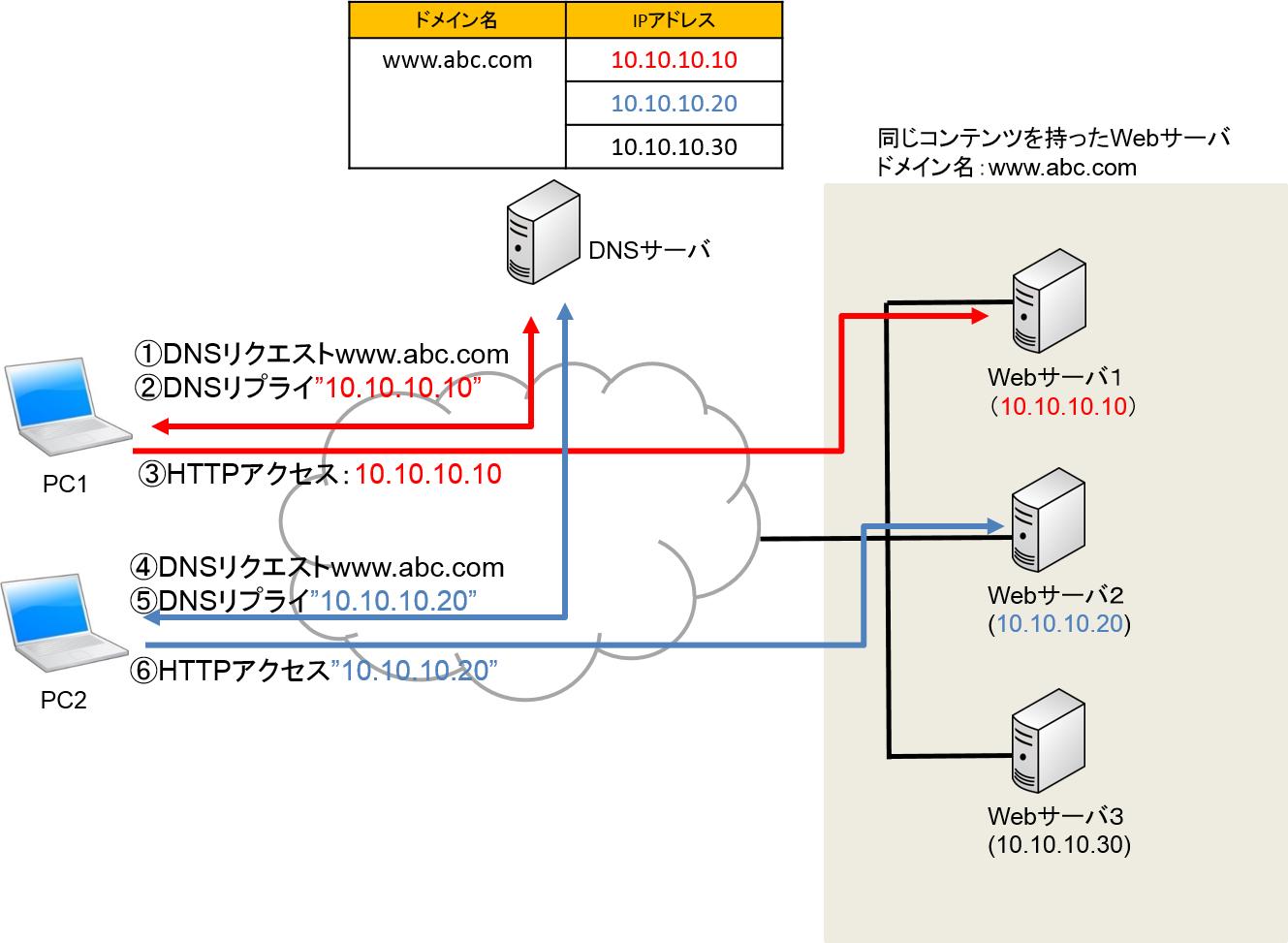 DNS_round_lobin.png