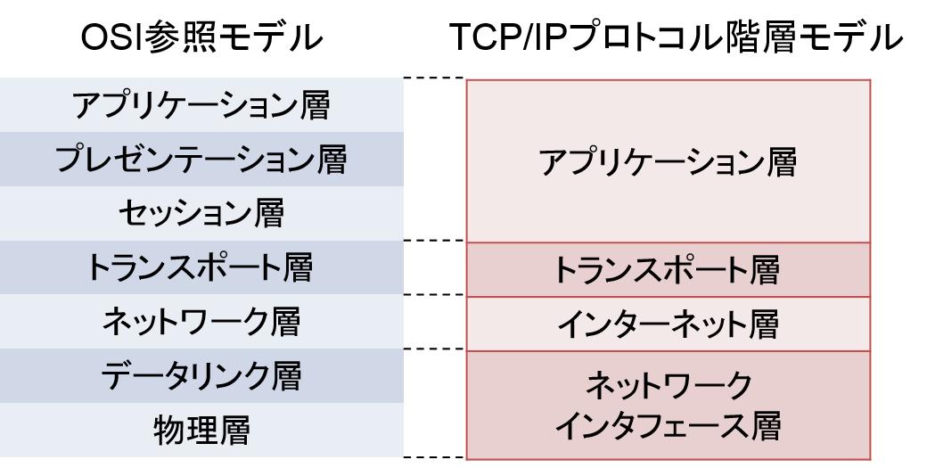 OSI_TCP_IP.png