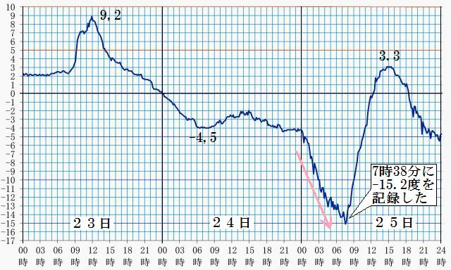鹿児島県アメダス大口の気温変化
