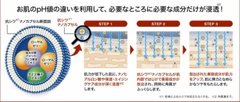 シワ、たるみ改善、肌力を再生!ナールスゲン、FGF、ナノカプセル美容液【モイスチュアコンセントレイトドロップ】