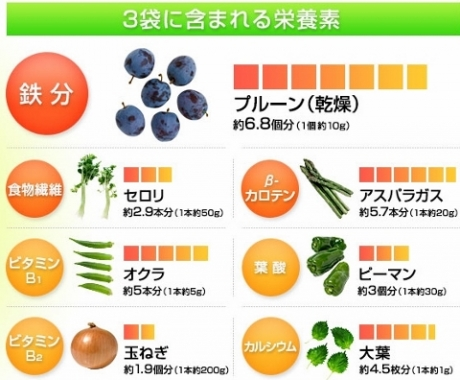 国産大麦若葉に乳酸菌発酵トマトエキス末、OS株配合【理研ビタミン ウマい青汁】