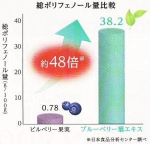 ルテイン15mg、レスベラトロール、クロセチンなど32種類【ブルベリーは実より葉】クッキリ成分48倍!