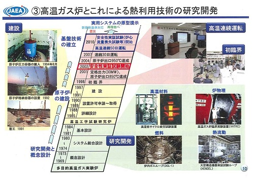 JAEA大洗研究開発センター > HTTR高温ガス炉と熱利用実験!⑫