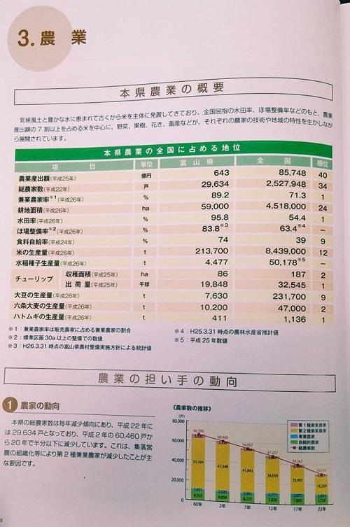 富山県の農業と富山市の都市政策!⑤