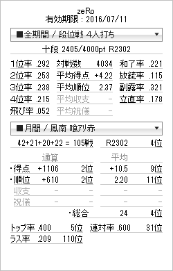 tenhou_prof_20160321.png